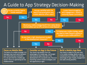 app-strategy-decision-making-app-or-responsive-website