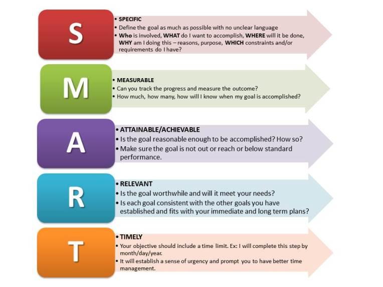 SMART-Goals-startup-growht-plans